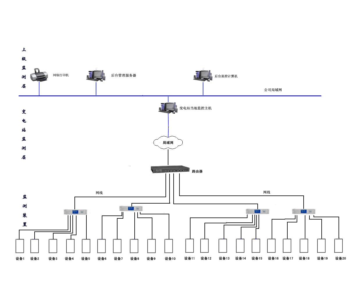网络结构拓扑图